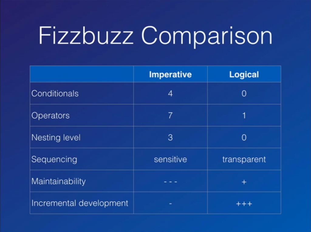 Fizzbuzz comparision