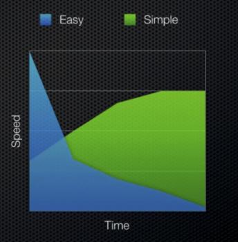 Simple vs Easy